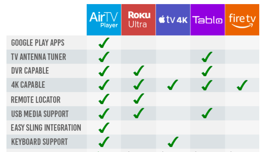✓ AirTV Box (Free to Air Channels)